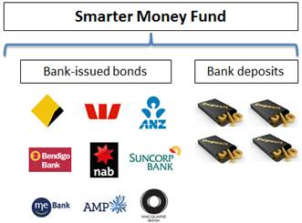 Smarter Money Fund